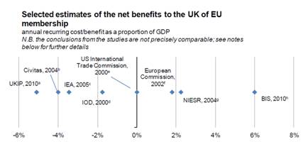 uk-net-benefits-of-eu1