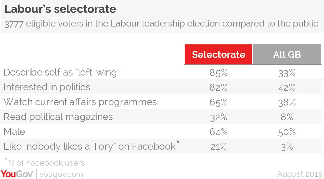 labours-selectorate