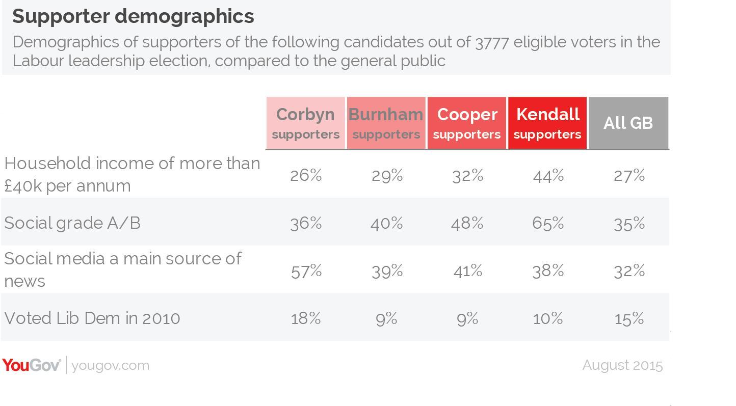 supporter-demographics